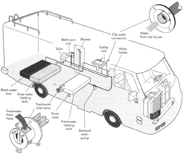 rv parts diagram - photo credit: rvpartsoutlet com