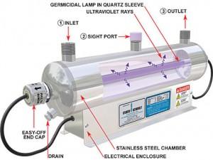 Mightypur UV light water filter