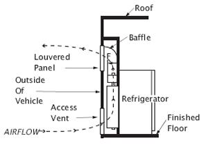 Refr-venting