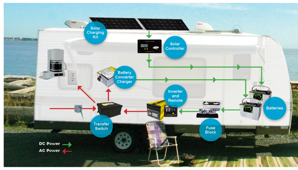 Dual Battery Wiring Diagram Rv Dual Battery System Wiring Diagram Warn