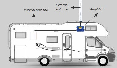 Cell-phone-booster-for-rv-and-emergency-vehicle